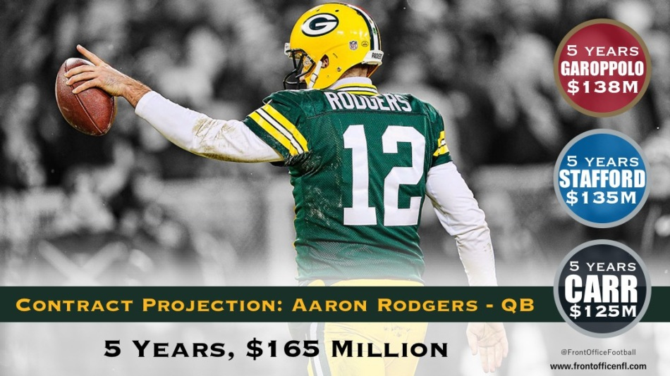 Aaron Rodgers Contract