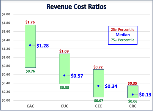 Revenue Cost Ratios